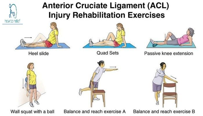 Anterior Cruciate Ligament (ACL) Injuries: Causes,Grade,Diagnosis & Treatment