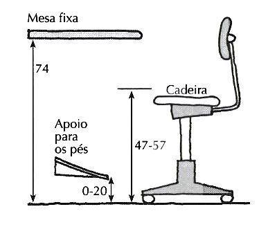 ergonomia mesa de trabalho - Pesquisa Google: