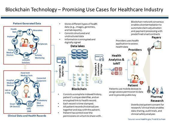 [ #infographic ] #Blockchain technology - promising use cases for healthcare industry