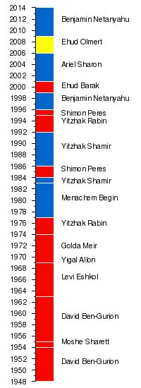 List of Prime Ministers of Israel - Wikipedia, the free encyclopedia
