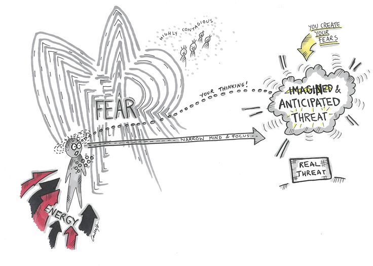 Fear is an anxious feeling, caused by our anticipation of some imagined event…