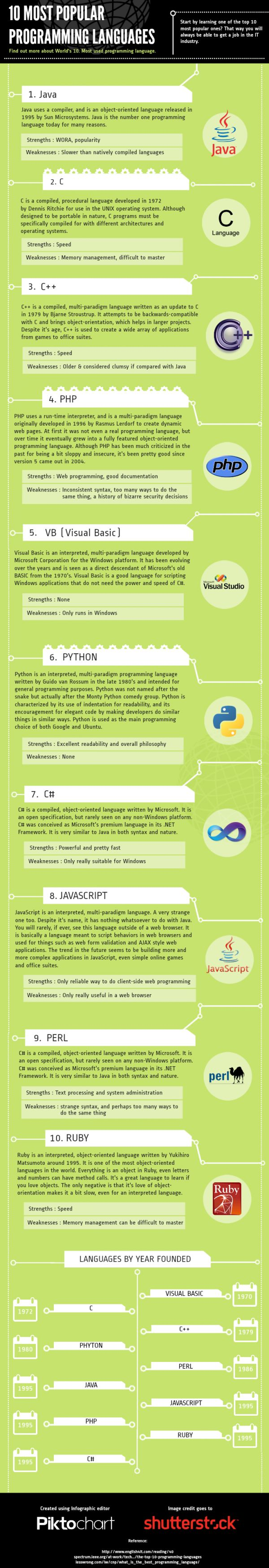 Top 10 programming languages | Created in #free @Piktochart #Infographic Editor at www.piktochart.com