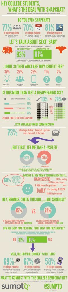 Snapchat est actuellement une des applications pour smartphones qui connaît le plus de succès auprès des jeunes. Créée en 2011, elle permet à ses utilisateurs de partager des contenus photos et vidéos dont la durée de visionnage varie entre une et dix secondes.