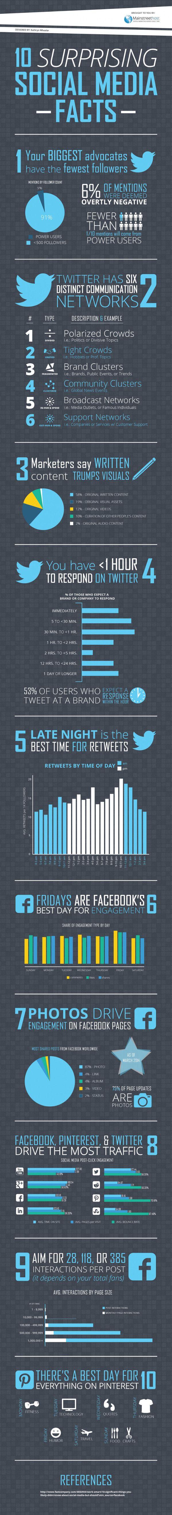 Een infographic met 'sociale feiten' die je misschien niet wist: retweets werken het beste tussen 22.00 en 23.00 uur uur, Facebook kent zijn vrijdagse happy hour, op vrijdag scoor je bij Pinterest het beste met humor, en op woensdag met citaten en Twitter kent ten minste zes onderscheidende netwerken.