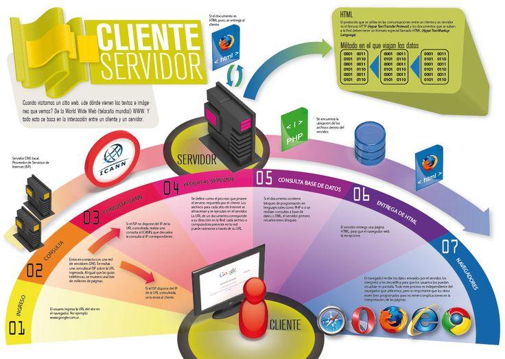Arquitectura cliente/servidor en aplicaciones web