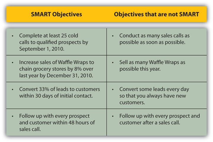 Examples of SMART Objectives | Development | Study skills ...