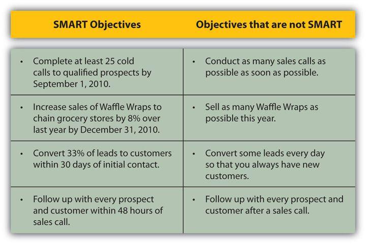 Examples Of SMART Objectives Development Study Skills