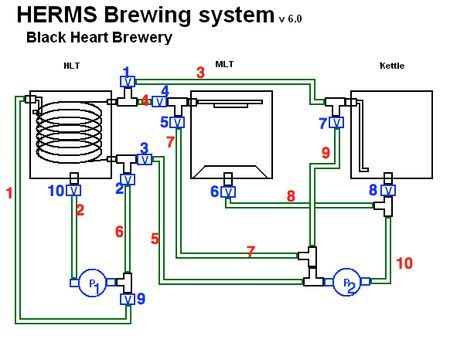 10 Best Brew Rig Images On Pinterest Beer Brewing And
