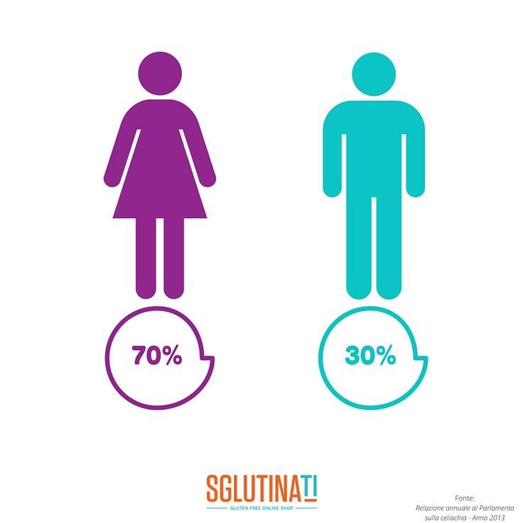 """""""Non tutti sanno che"""" ... secondo l'ultima relazione elaborata dal Parlamento (Anno 2013), i celiaci censiti in Italia sono per il 70% Donne e 30% Uomini. Circa l'1% della popolazione italiana è celiaca http://www.sglutinati.it/"""