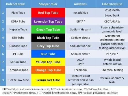 Image result for additives in tubes phlebotomy ...