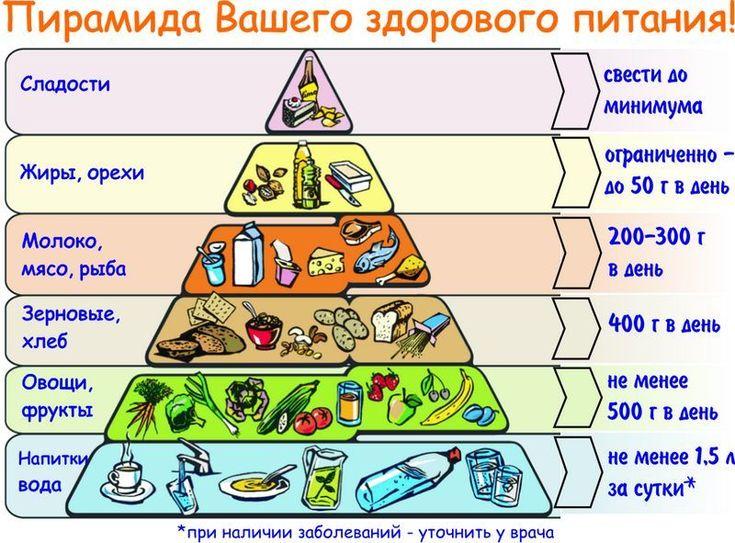 Схема Питания Для Здорового Похудения.