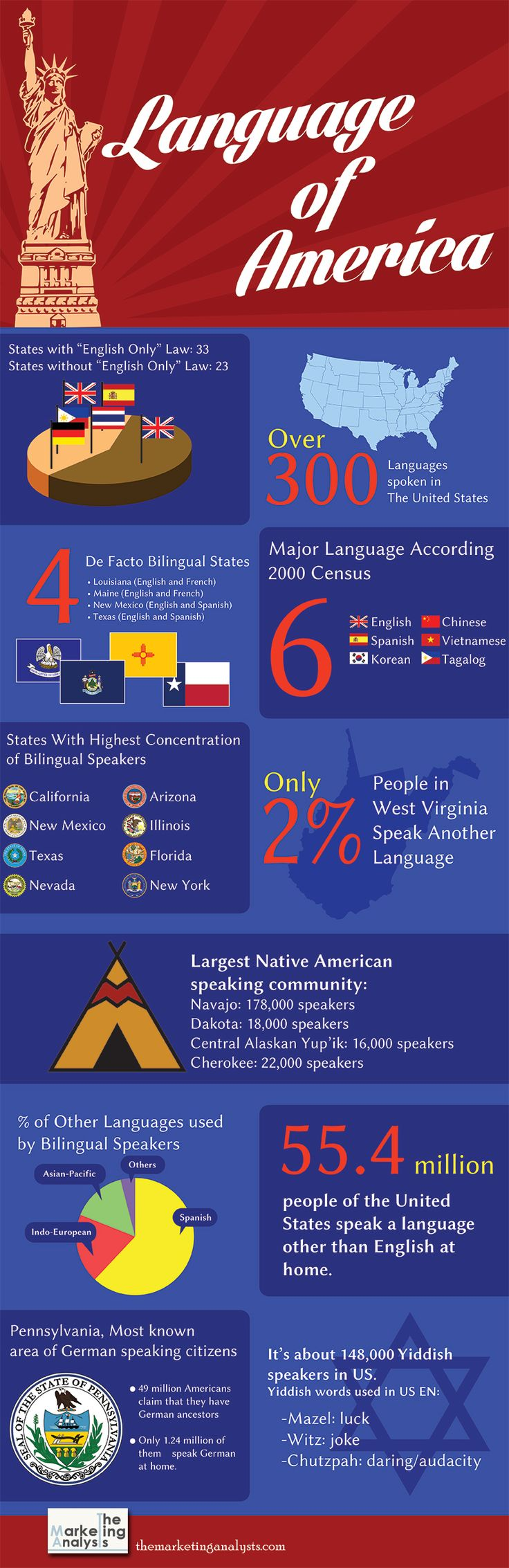 Top 10 important languages to learn - CORE Languages HOME