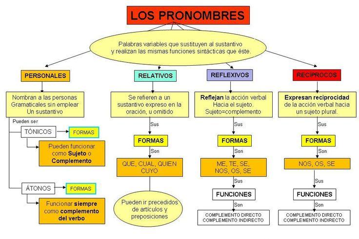 LOS_PRONOMBRES.jpg