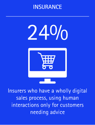 Twenty-four percent of insurers have a wholly digital sales process, using human interactions only for customers who need advice.