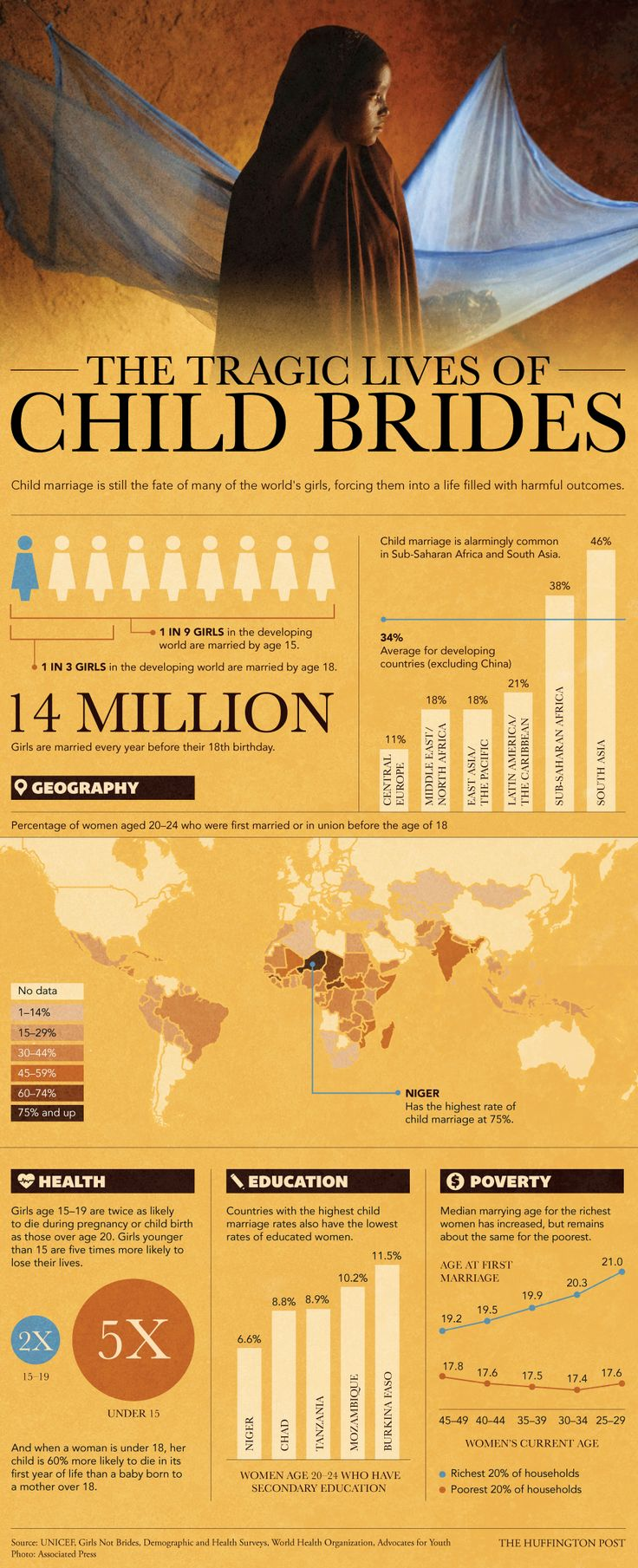 The Tragic Lives Of Child Brides #ChildMariage #girls | #infographics repinned by @Piktochart