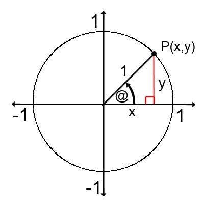 Radian Circle with Coordinates   Trig Unit Circle RadiansUnit Circle Coordinates