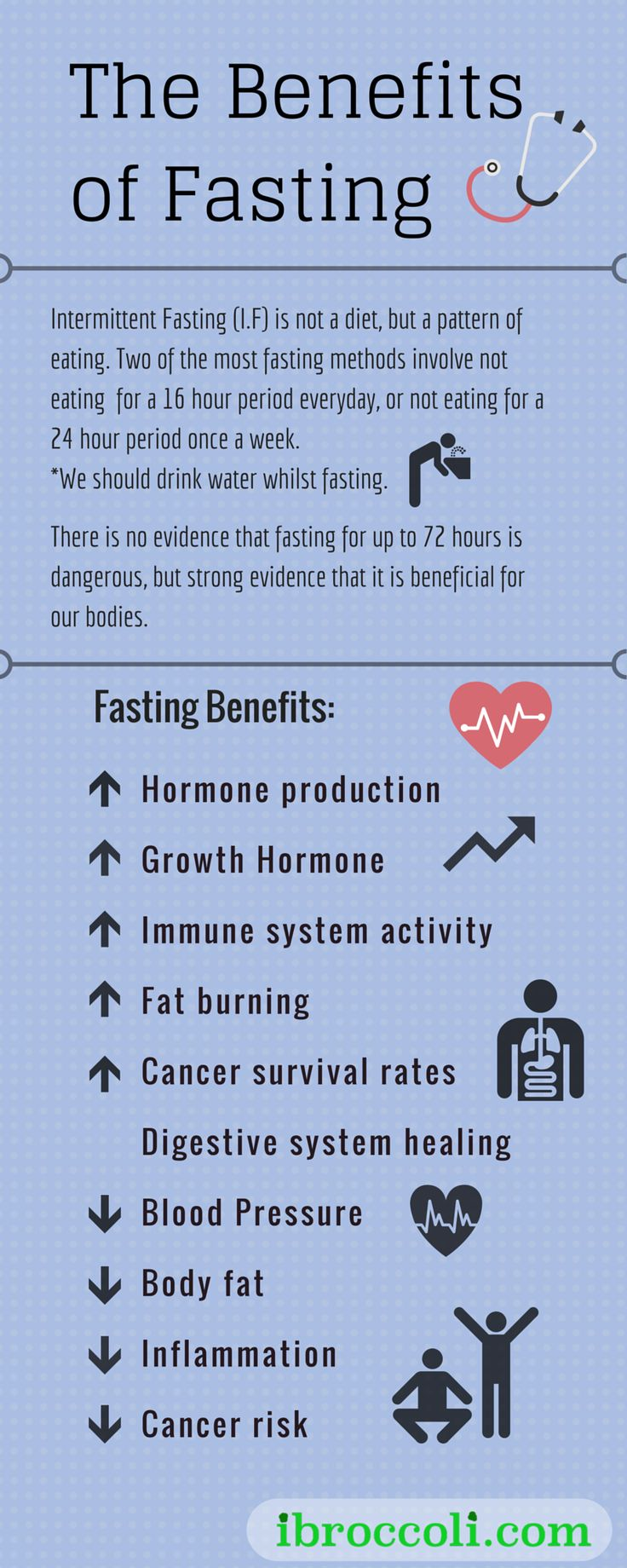 There are numerous benefits to intermittent fasting. Please visit www.ibroccoli.com to learn more about achieving optimal health and happiness. #fasting #intermittent #diet #exercise