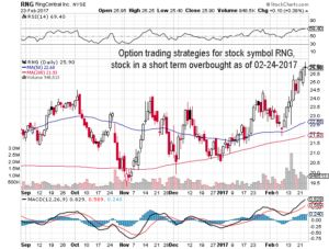 Option trading strategies for stock symbol RNG, stock in a short term overbought as of 02-24-2017 #nasdaq #options #OptionsTrading #trading #markets #indices #daytraders