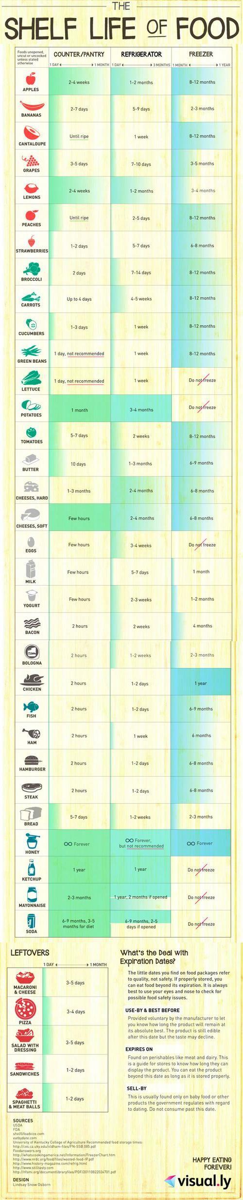 Life hack - The Shelf Life of Food