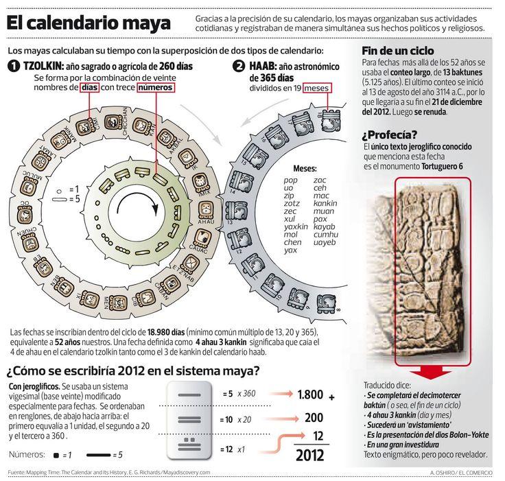 Los Colores de la Noche: La medida del tiempo (IV). El calendario maya