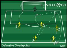 defensive overlapping drill, defenders overlapping midfield, attacking defenders