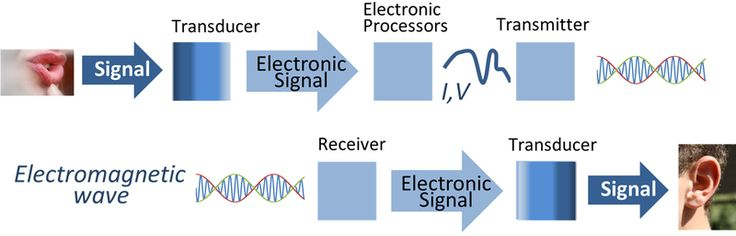 Radio is the wireless transmission of signals through free space by electromagnetic radiation. Information, such as sound, is carried by systematically changing (modulating) some property of the radiated waves, such as their amplitude, frequency, phase, or pulse width. When radio waves strike an electrical conductor, the oscillating fields induce an alternating current in the conductor. The information in the waves can be extracted and transformed back into its original form. (from…
