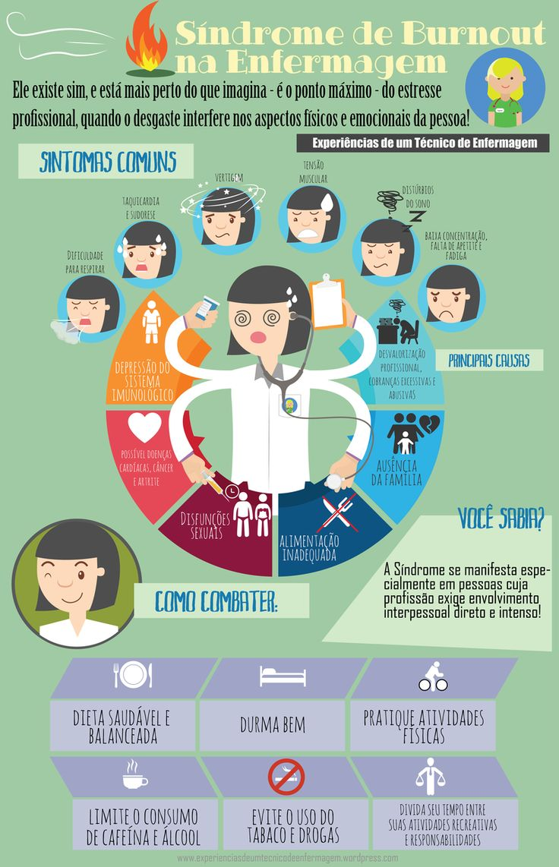 Síndrome de Burnout na Enfermagem existe sim! – Experiências de um técnico de enfermagem