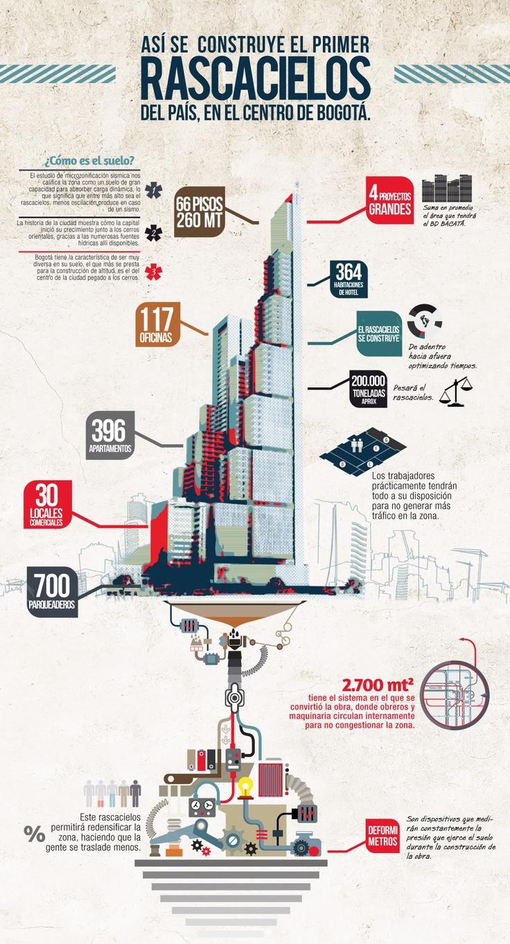 Así se construye el primer rascacielos del país, en el centro de Bogotá >> Infografía. http://www.bdbacata.com
