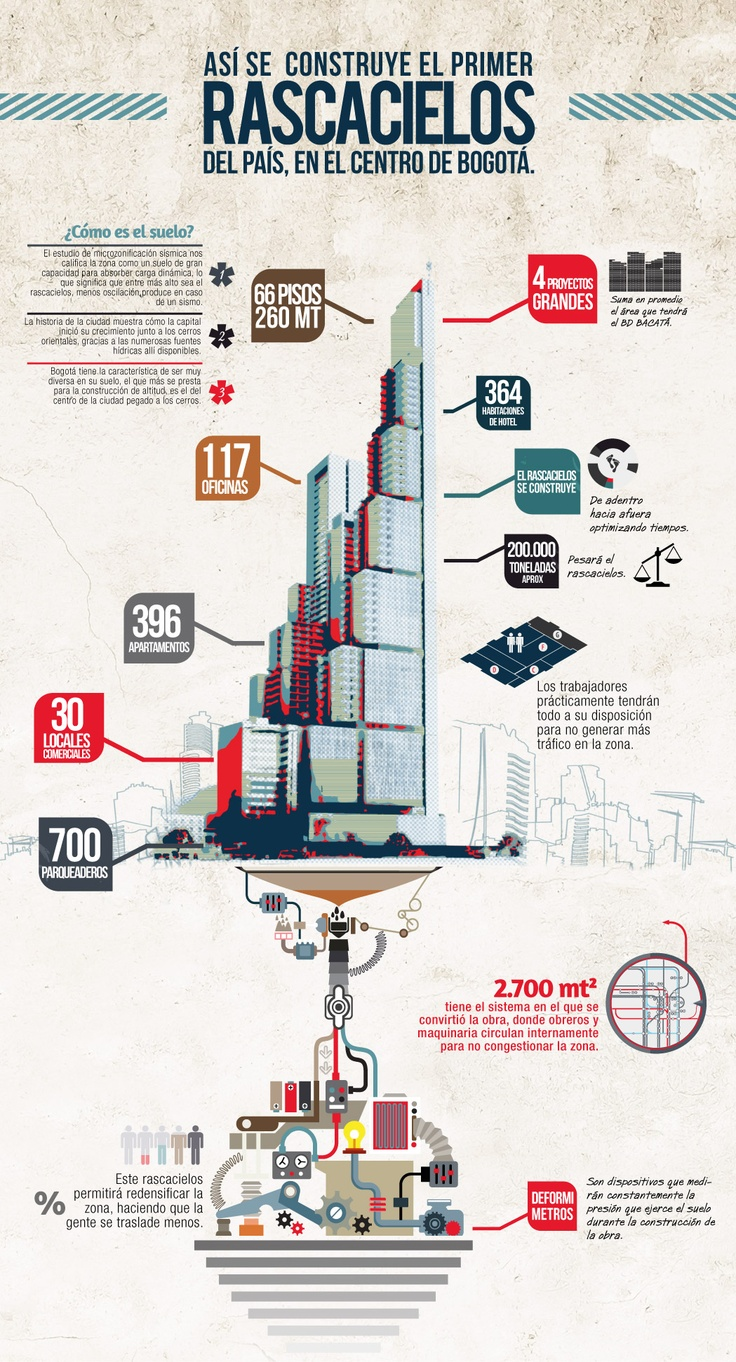 As se construye el primer rascacielos del pa s en el for Infografia arquitectura