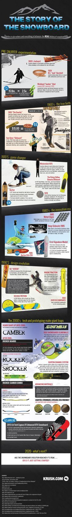 The History of Snowboarding | Visual.ly more snowboarding tips @ https://www.facebook.com/Snowboard-Equipment-174997816033563