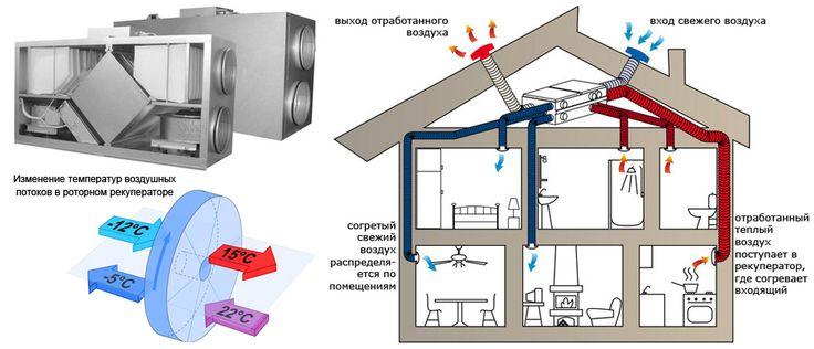 за сохранение энергии  отвечает не только теплоизоляция, но и качественная вентиляция. Ведь как и в случае с открытой форточкой, через обычную приточно-вытяжную вентиляцию вместе с  теплым воздухом выбрасываются деньги! В экономном или, как его правильно называют – энергоэффективном доме, используют рекуператоры. Это устройства, позволяющие подогревать входящий холодный воздух за счет отработанного теплого. Таким образом, из дома через вентиляцию уходит всего 30% тепла, в то время как…
