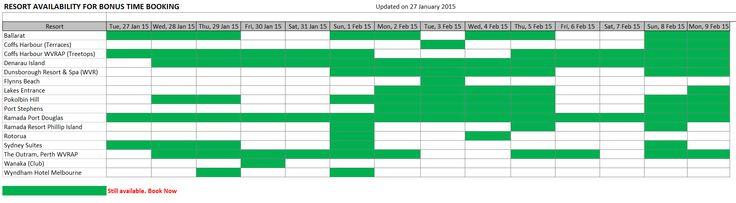 Your Latest Bonus Time Availability - as at 27 January 2015.