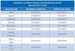 Pis/Pasep 2016 começa a ser pago nesta semana: confira o calendário | GaúchaZH