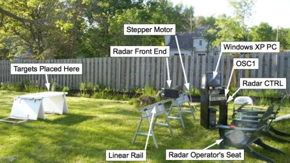 Radar Imaging in your Garage: Synthetic Aperture Radar