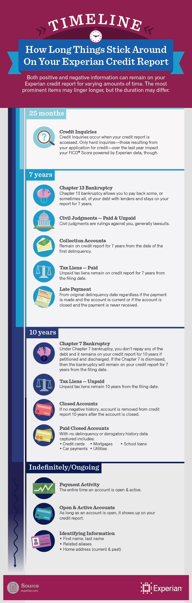How Long Different Items Stay on Your Credit Report. YIKES!!