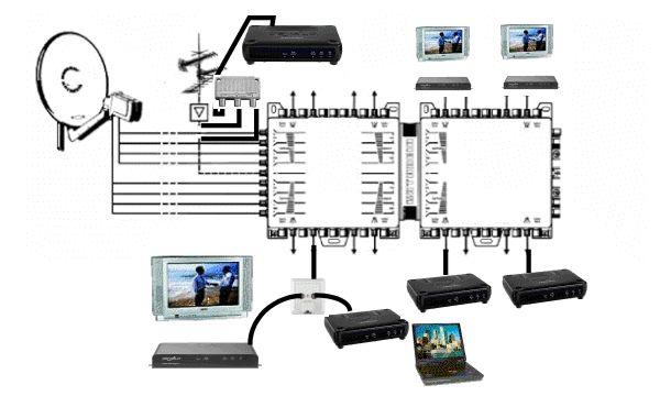 electrical wiring  splendid digital tv aerial sky satellite
