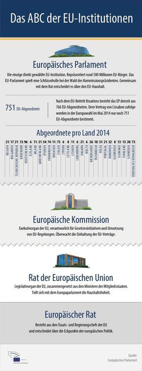 Infografik: ABC der EU-Institutionen – Sabine Depew