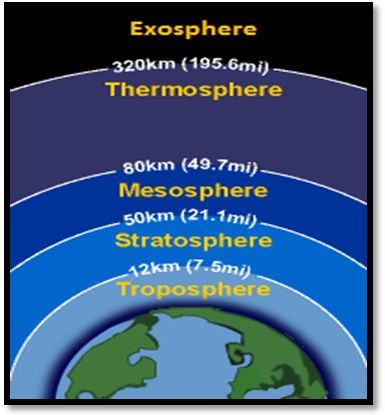 15 Best Atmosphere Layers Images On Pinterest Science Ideas