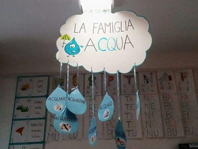 Famiglia acqua Gruppo fb in prima ITALIANO LA DIDATTICA