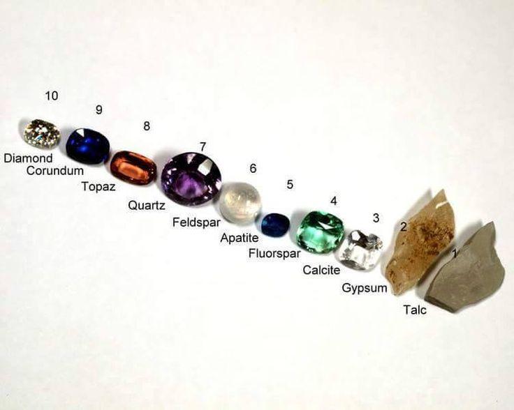 Billedresultat for Mohs scale of mineral hardness