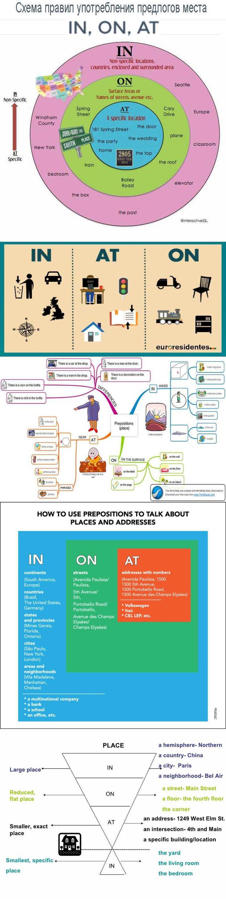 Схема правил употребления предлогов места IN, ON, AT.