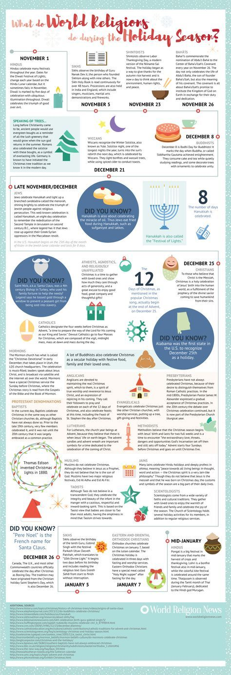 Discover what world religions do during the holiday season in this information-packed infographic, which provides a quick snapshot on the holidays as observed by Hindus; Sikhs; Shintoists; Bahá'ís; Wiccans; Buddhists; Jews; Atheists, Agnostics and religiously unaffiliated; Christians, including Catholics, Mormons, Protestant and Eastern and Oriental Orthodox; Jains; Scientologists; and Taoists. Find the answers to the questions: which religions celebrate Christmas? How many days does…