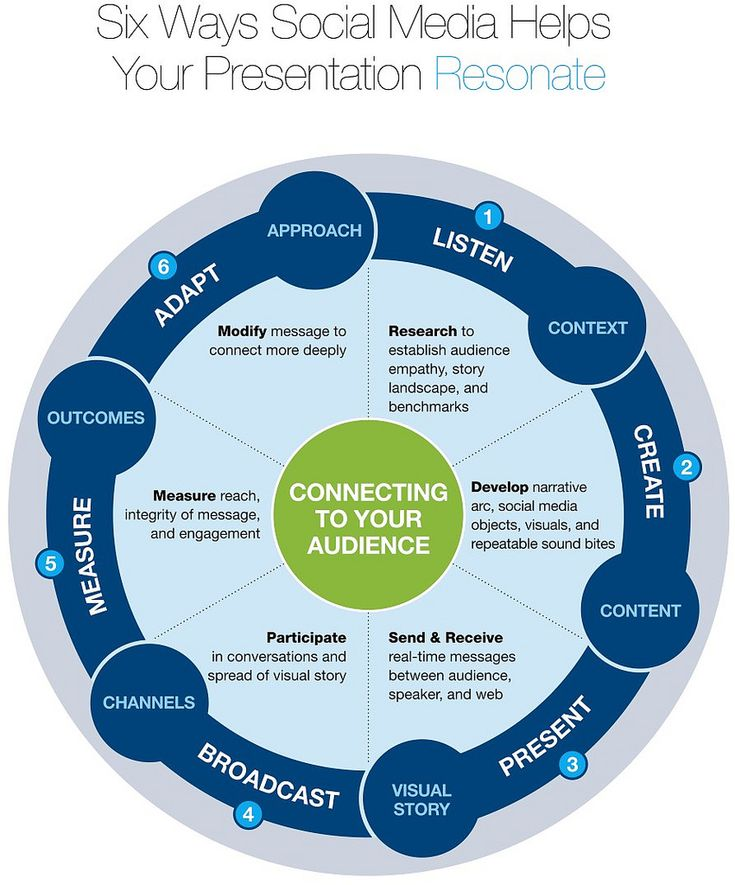 Suggested six options how #SocialMedia may empower your #Brand #Influence ...