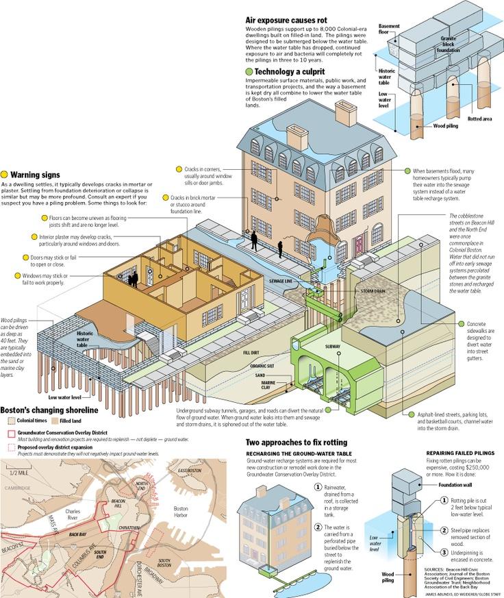 An Architect Explains: 17 Best Images About Explain Urban Planning/Architecture