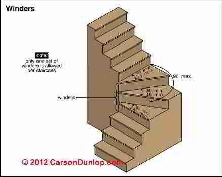 Stairway Lighting requirements (C) Carson Dunlop Associates