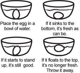 Needed this tonight.  Tell if an Egg is Bad--Place egg in bowl of cold water 2 x deeper than egg. Fresh sink to the bottom on their sides. Slightly older lie on the bottom but bob slightly.  If egg balances on its small end, w large tip up, it's appx 3 wks old. Eggs that float on the surface shouldn't be eaten. - I always wondered how to know if an egg was still good or not.