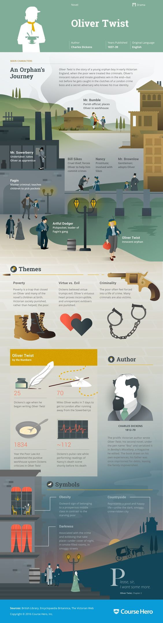 Oliver Twist Infographic   Course Hero: