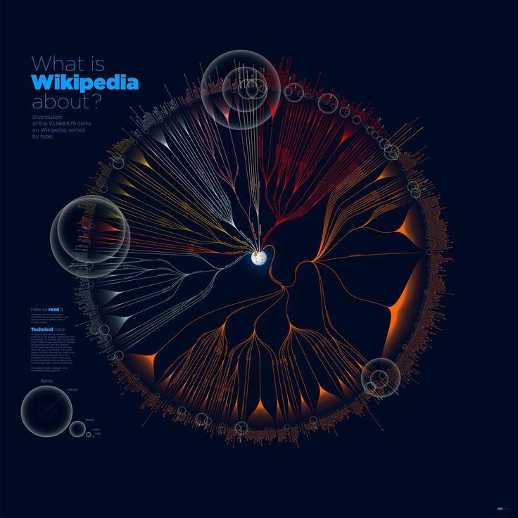 data visualization wiki