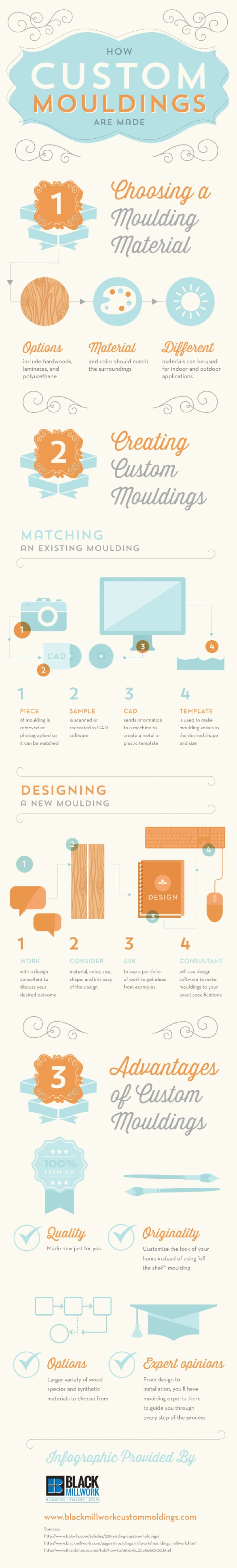 How Custom Mouldings Are Made Infographic. www.blackmillwork.com