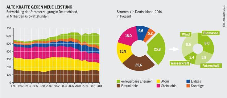 Energiewende: Erneuerbare unter Strom   Infografik: Entwicklung der Stromerzeugung in Deutschland, Strommix in Deutschland (2014). Bei der Stromerzeugung haben die Erneuerbaren 2014 zum ersten Mal die Braunkohle überholt.